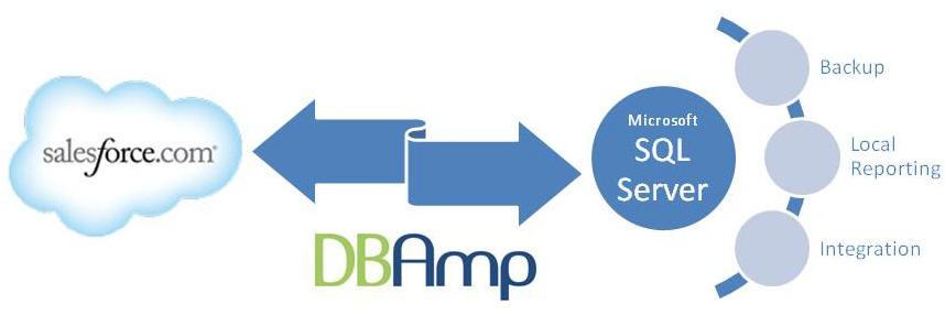DBAmp Graphic
