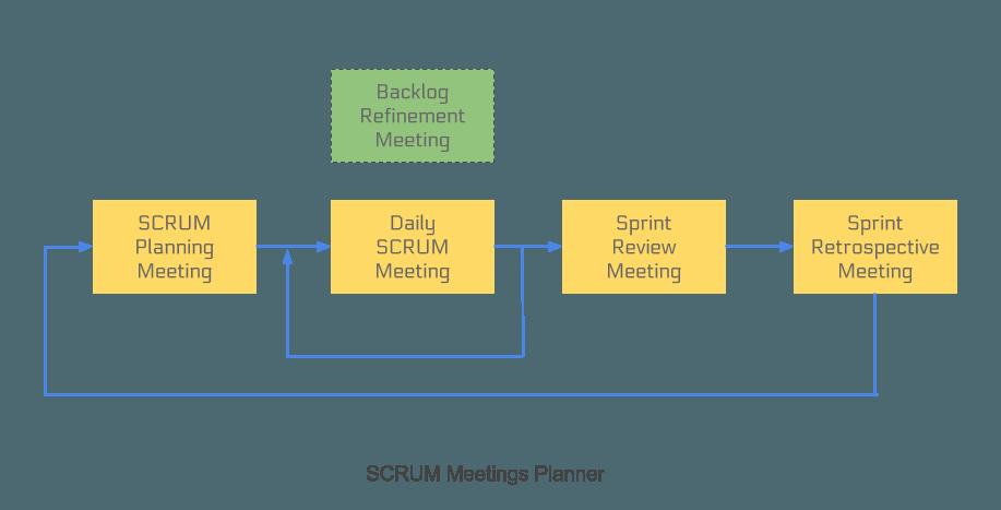 scrum meetings planner