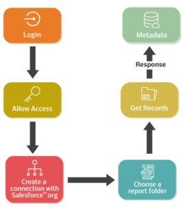 Nodejs To Salesforce Integration Diagram