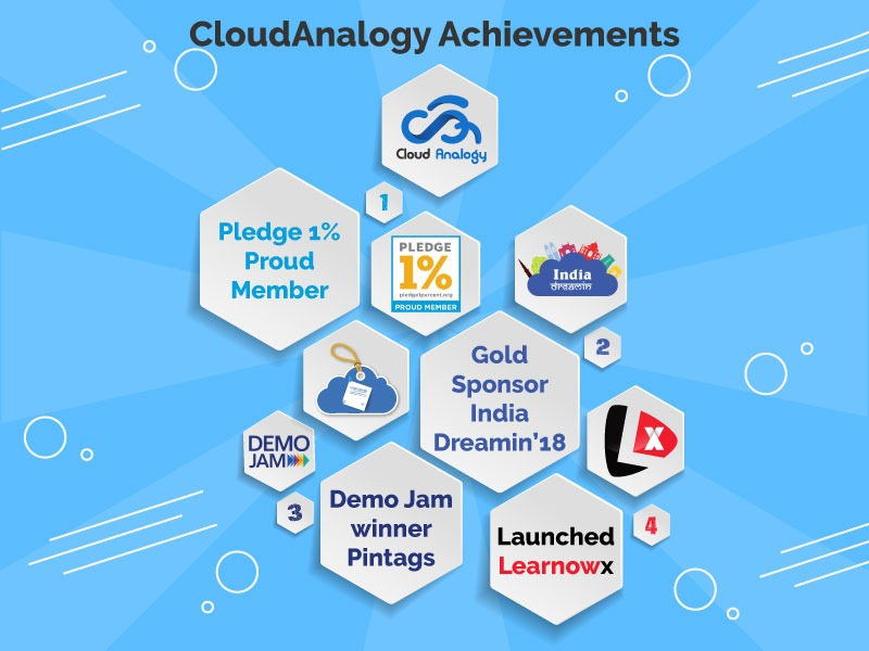 Milestones for Cloud Analogy in the past month