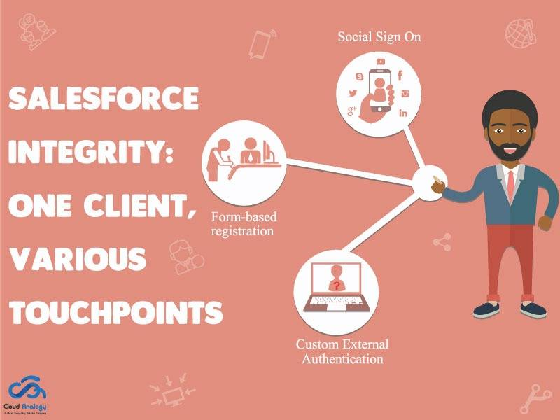 Salesforce Integrity : One Client, Various Touchpoints
