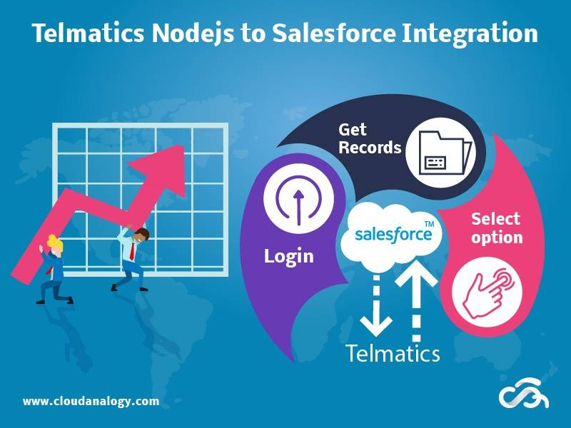 Nodejs to Salesforce Integration drives Enhanced Employee Engagement at Telmatics