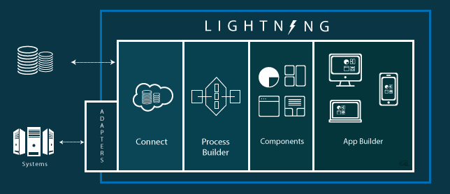 Salesforce-Lightining-Connect
