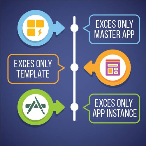The Master App & Execs Only Template