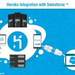 Ways to Integrate Heroku with Salesforce