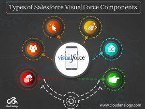 Types of Salesforce VisualForce Components